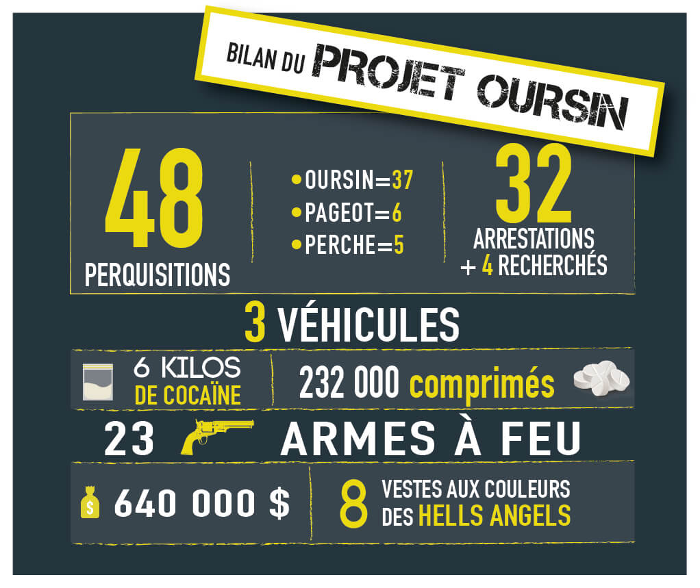 Projet Oursin