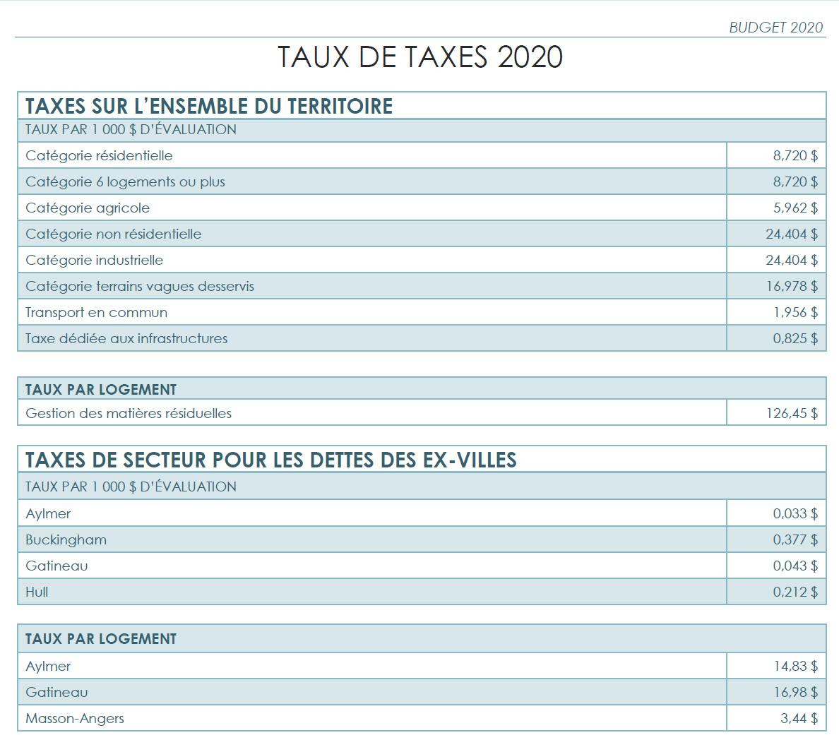 taux taxes Gatineau