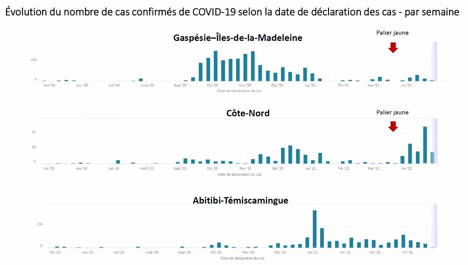 Tableau état des cas de COVID-19