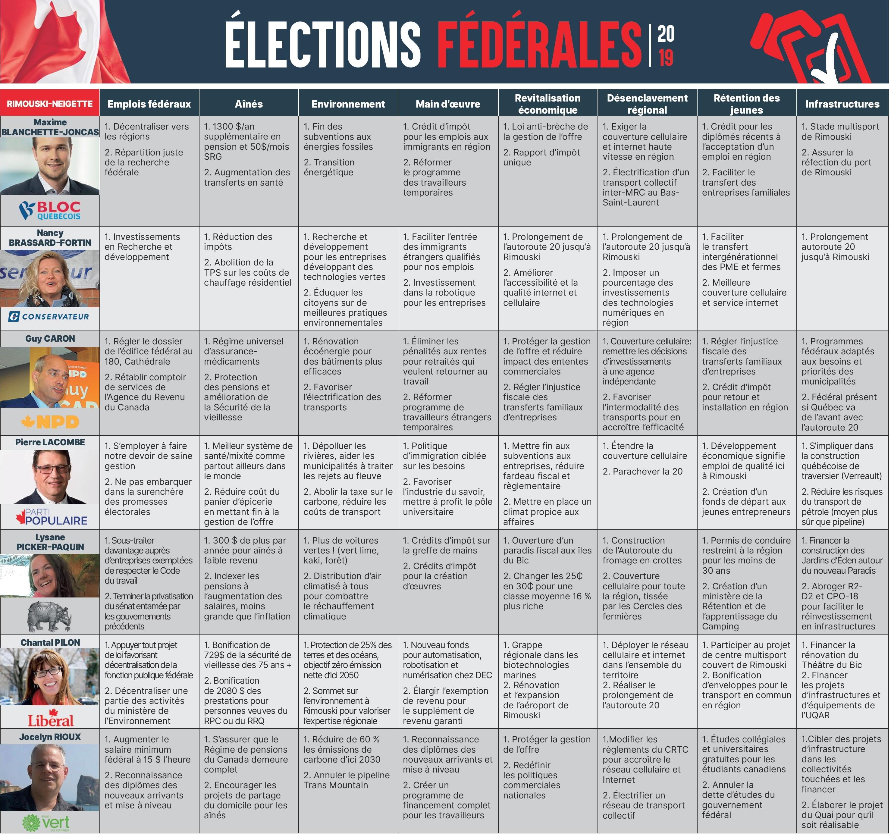 Élections fédérales tableau récapitulatif des principales idées