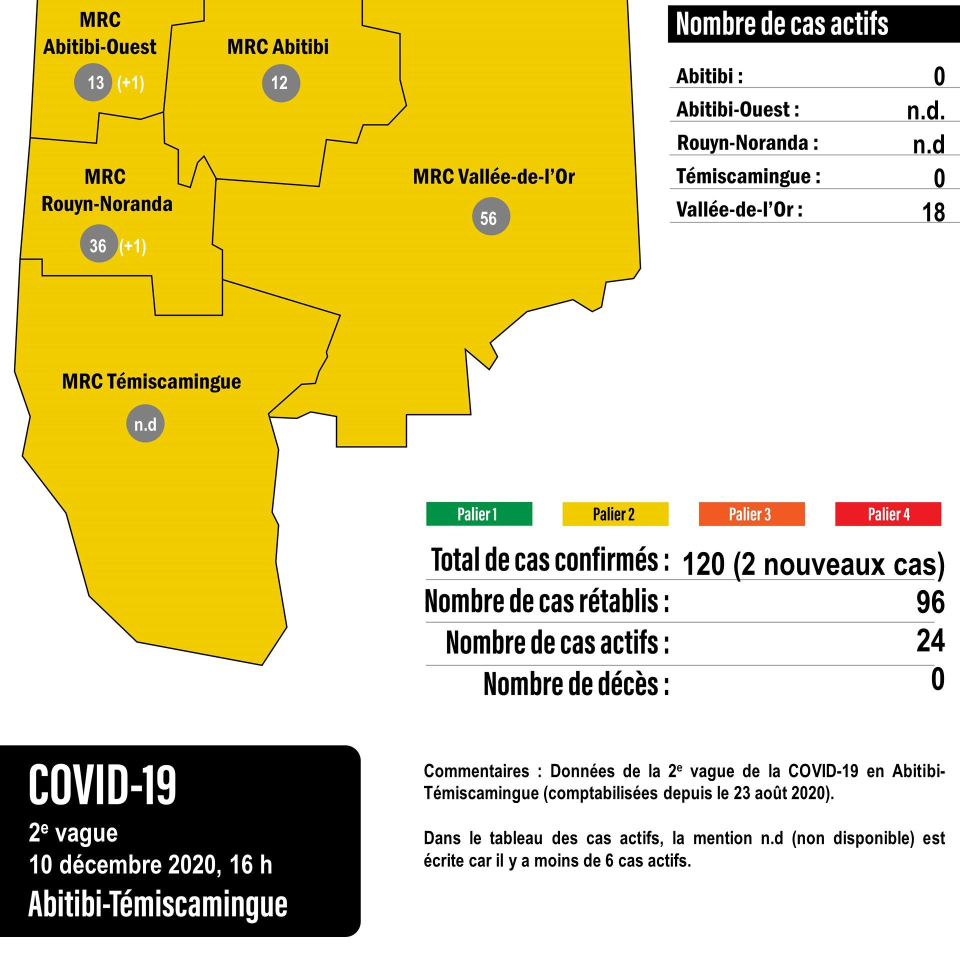 Covid-19-11dec-11122020