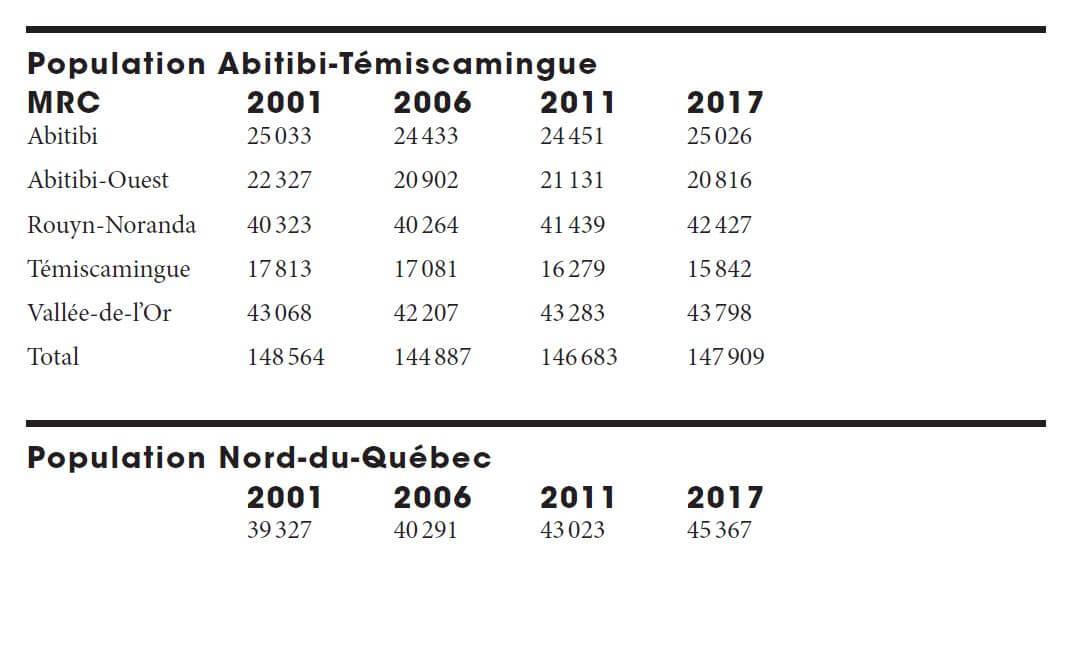 Statistiques démographie Abitibi